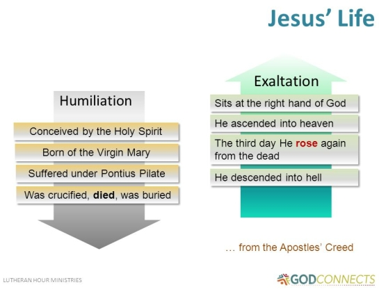 Humiliation & Exaltation of Jesus - LHM